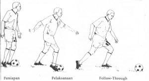 Tehnik Dasar Sepak Bola Kompasiana Com