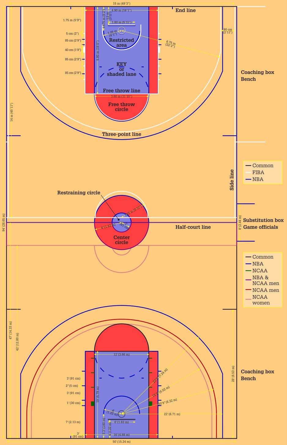 Buat Para Pecinta Basket Inilah 3 Kriteria Ukuran Lapangan Basket Standar Internasional Kompasiana Com