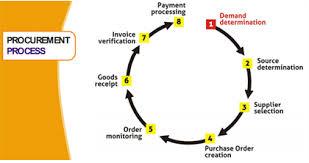 Mengenal Prosedur Pembelian Bahan Baku Pada Perusahaan