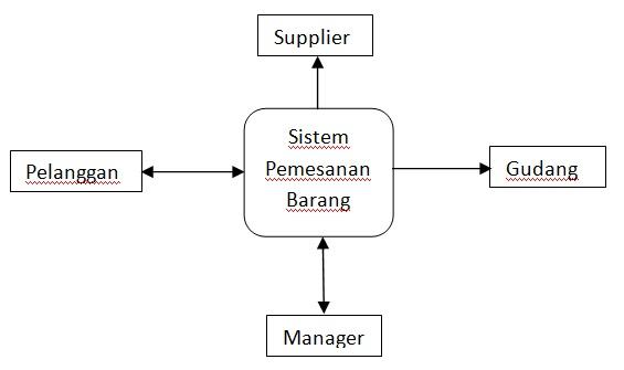 Apakah data flow diagram dfd itu oleh zulkarmen kompasiana apakah data flow diagram dfd itu ccuart Image collections