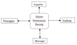 Apakah Data Flow Diagram Dfd Itu Halaman All Kompasiana Com