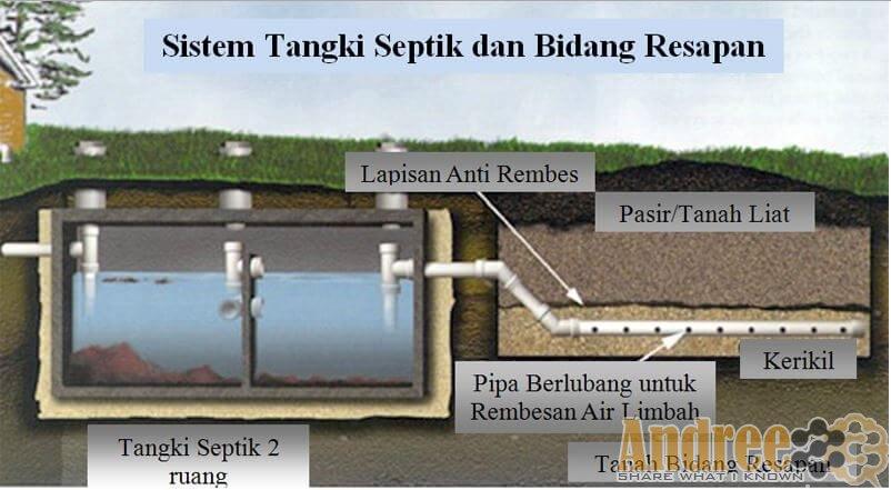 Image Result For Konstruksi Tandon Air Dari Beton