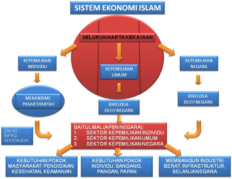 Cara Menerapkan Sistem Ekonomi Islam Kompasiana Com