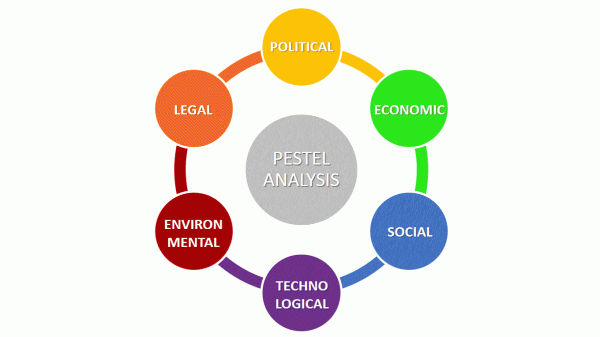 pestel analysis application in a construction industry organisation