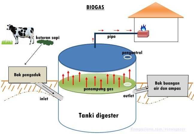 Hasil gambar untuk biogas adalah