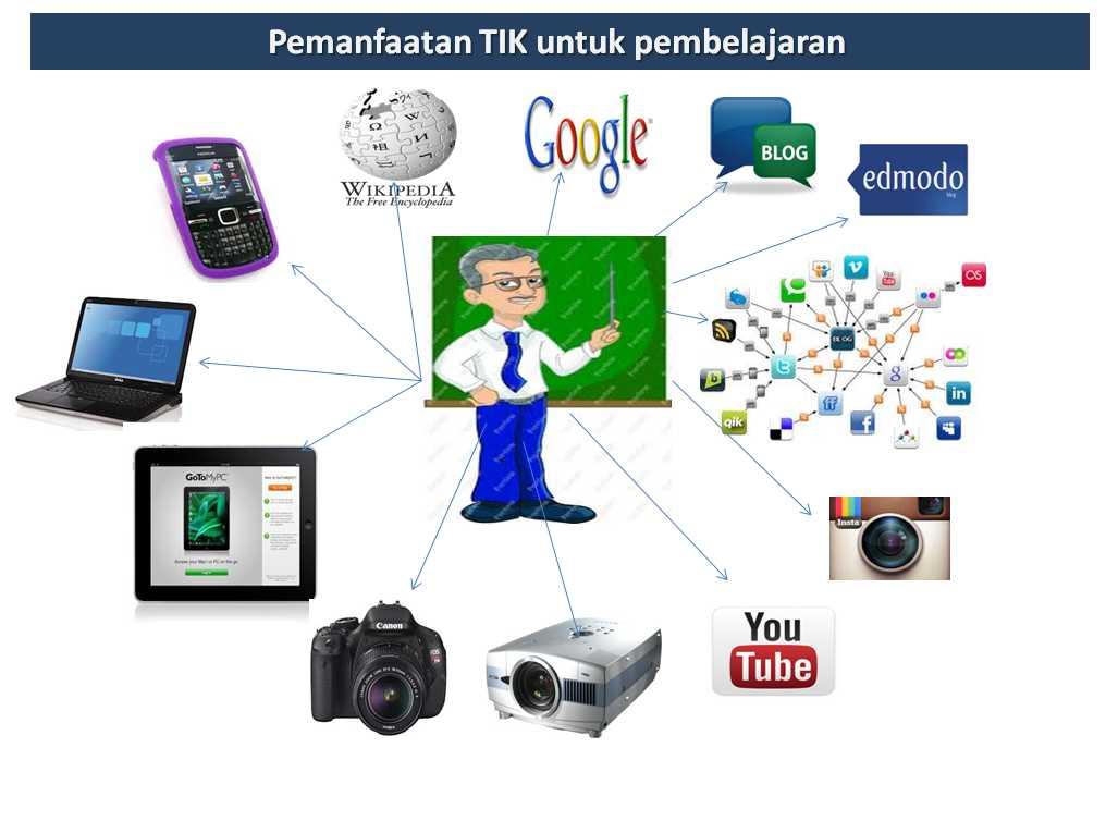 Peran Teknologi Informasi Dan Komunikasi Untuk Pendidikan Dan Pengajaran Halaman All Kompasiana Com