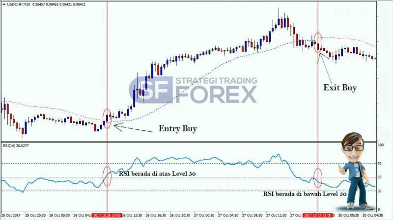 Perbedaan Teknik Scalping dengan Teknik Trading Lainnya - Pikiran Trader