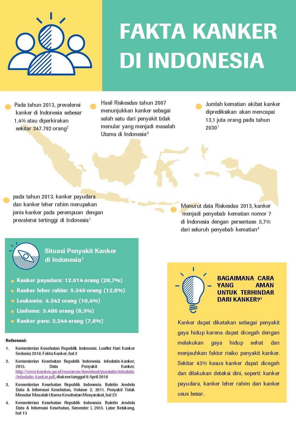 Melirik Kasus Kanker Di Indonesia Oleh Fery Irawan Kompasiana Com