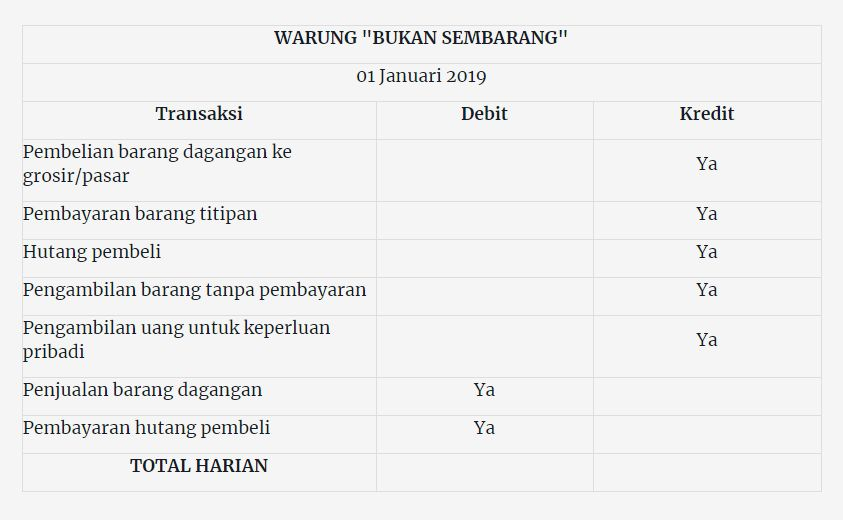 Manajemen Keuangan Warung Halaman All Kompasiana Com