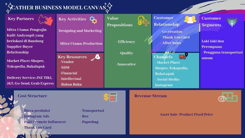 Business Model Canvas Cather Oleh Astari Puspaadrianti Kompasiana Com