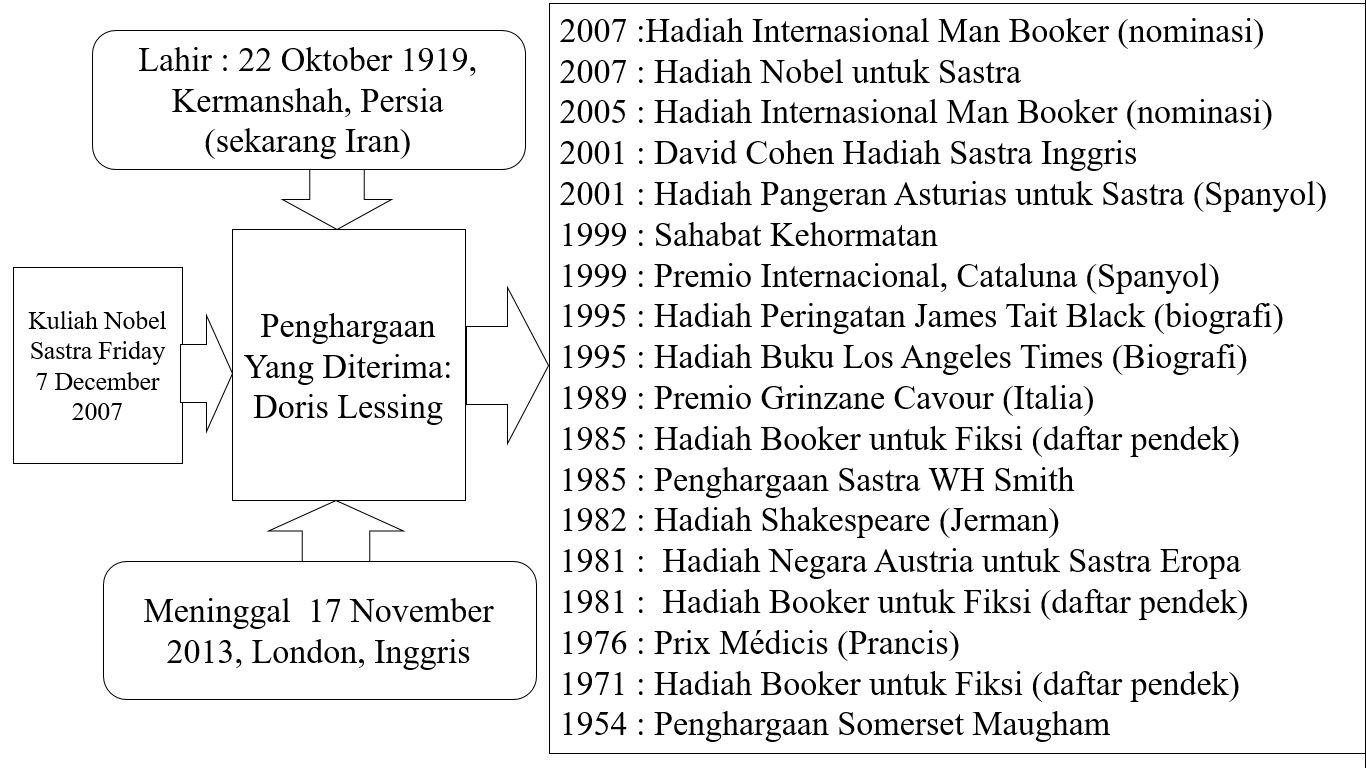 Kuliah Nobel Sastra 15 Doris Lessing 2007 Halaman All