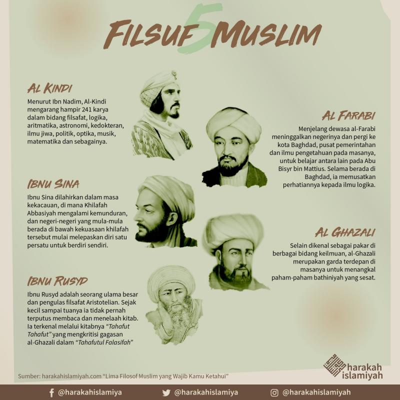 Filsafat Islam Mendayung Di Antara Agama Akal Dan Ilmu Halaman All Kompasiana Com