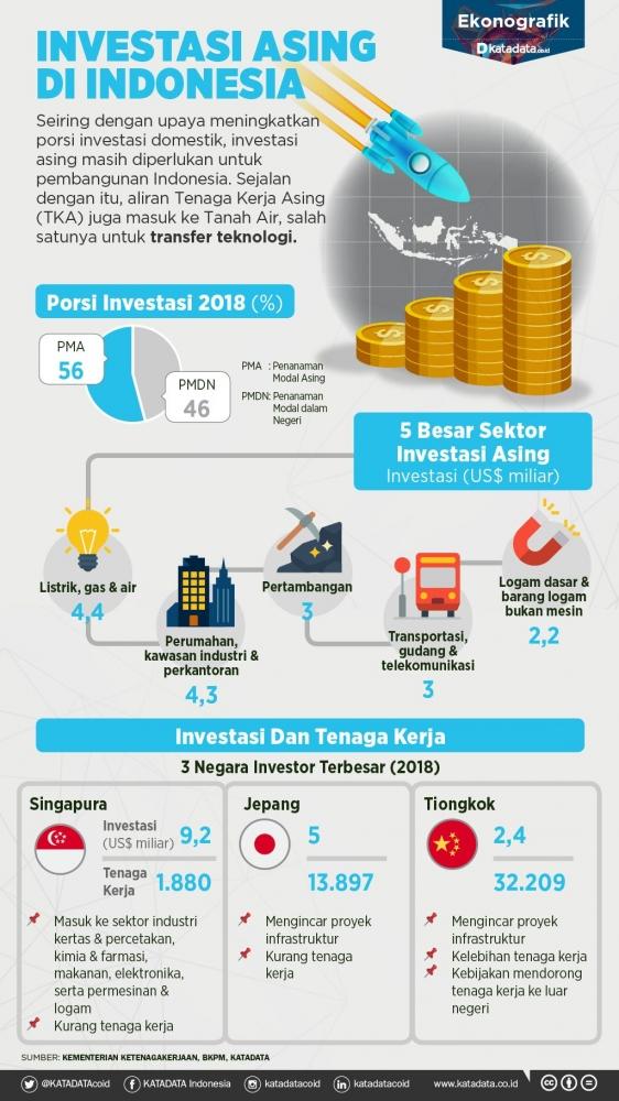 Investor Asing di Pasar Modal Indonesia - Kompasiana.com