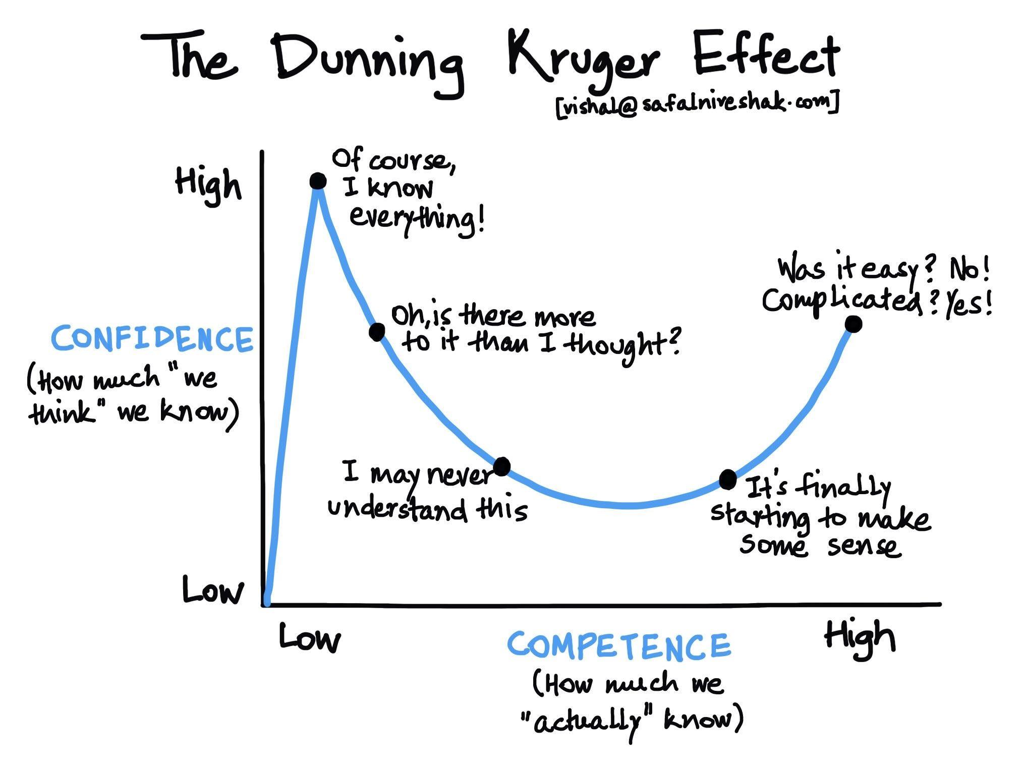 Efek Dunning-Kruger: Media Massa dan Covid-19 Halaman 1 - Kompasiana.com