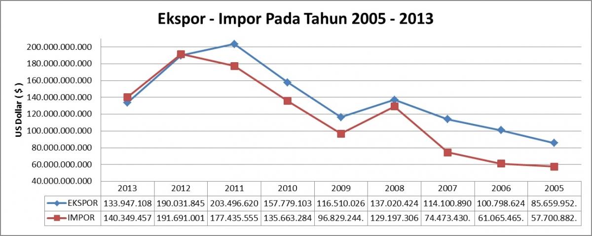 PERDAGANGAN ANTARA INDONESIA, INDIA DAN CHINA