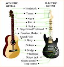Download ebook teknik gitar bermain