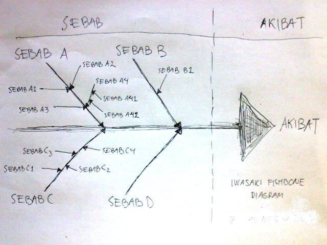 Contoh diagram fishbone masalah kesehatan electrical work wiring 5 langkah sistematis untuk mencari dan menemukan solusi permasalahan rh kompasiana com contoh diagram tulang ikan ccuart Choice Image