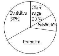 Latihan soal matematika oleh herli ana kompasiana latihan soal matematika diagram lingkaran 03 ccuart Image collections