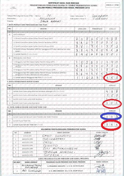 C1 Janggal Indikasi Pat Gulipat Oleh Gatot Swandito Kompasiana Com