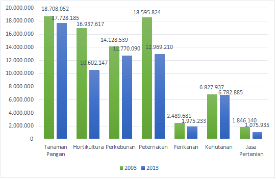 Sektor Pertanian Indonesia Lumpuh Oleh Joko Ade Nursiyono