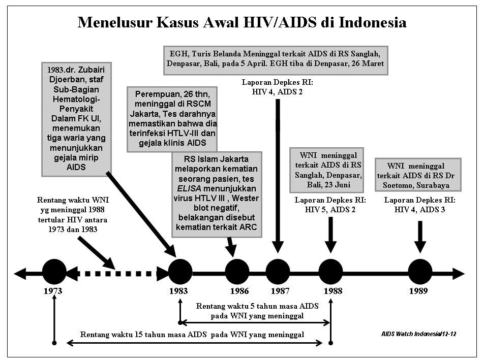 Kapan Sih Awal Penyebaran Hivaids Di Indonesia Oleh