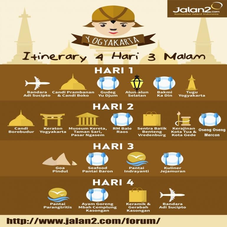 Itinerary 4 Hari 3 Malam Di Jogja Kompasiana Com